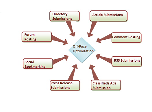 seo off page activites